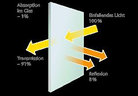 Reflexionen Floatglas